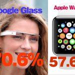 アップルウォッチ 認知度 低っくー!グーグルグラスにボロ負け!